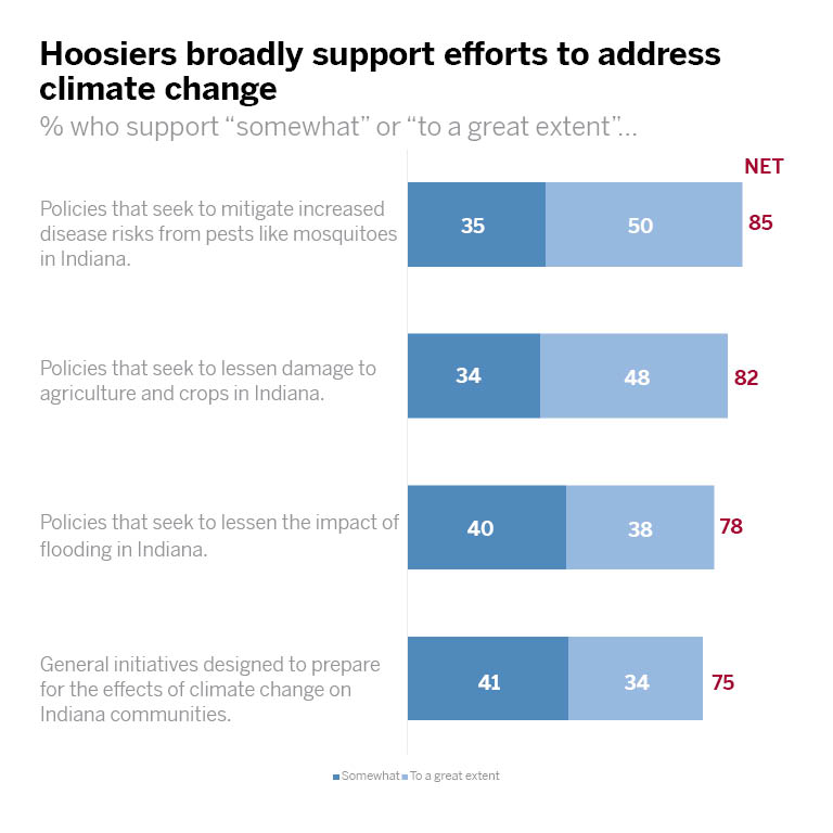 Chart: Hoosiers broadly support efforts to address climate change