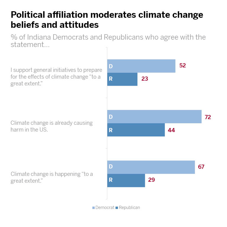 Chart: Political affiliation moderates climate change beliefs and attitudes